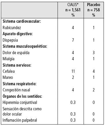 Cialis 20 mg presentacion